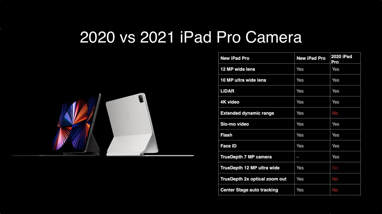 2021 iPad Pro vs 2020 iPad Pro Performance