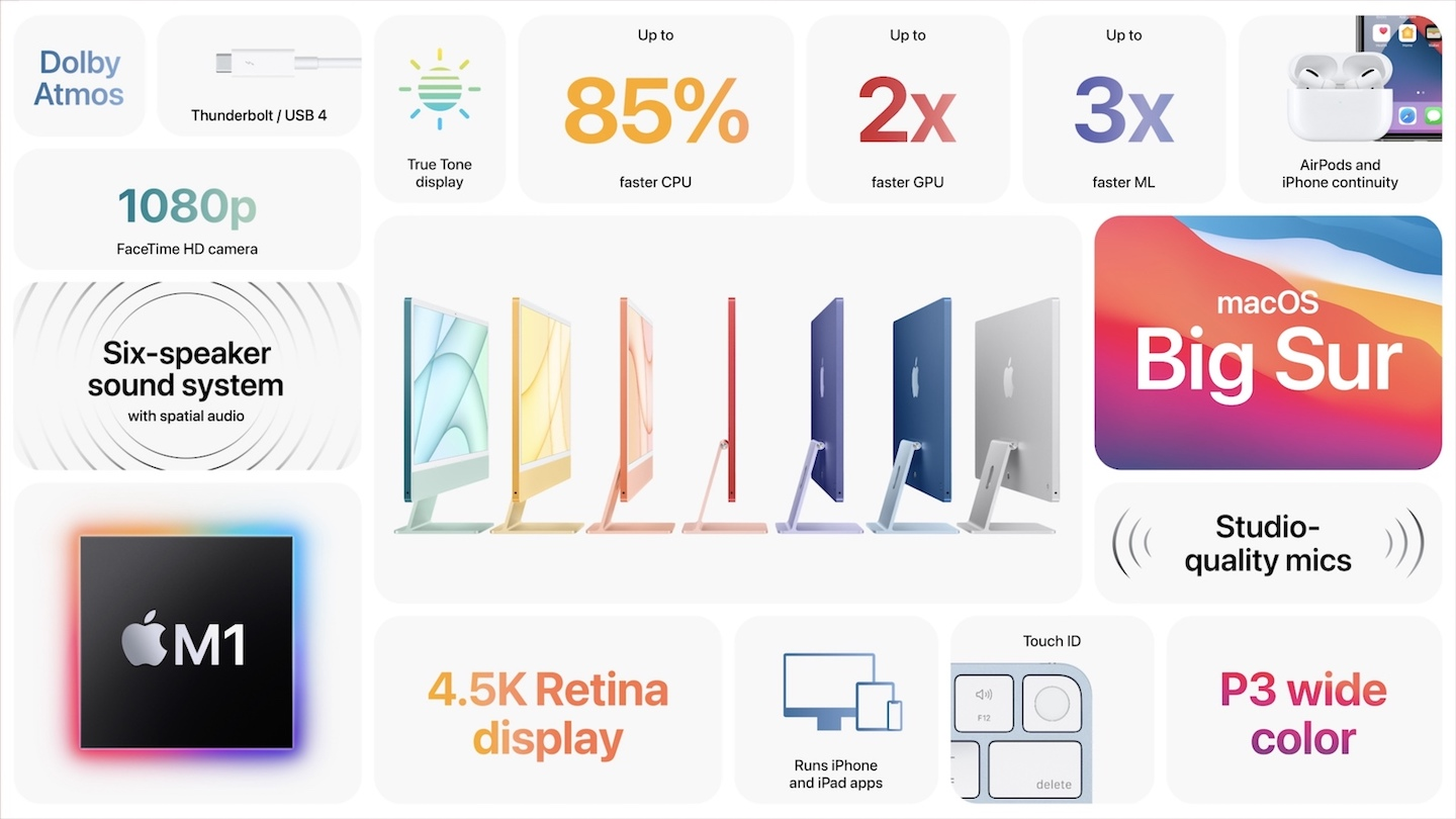 New iMac With M1 Chip