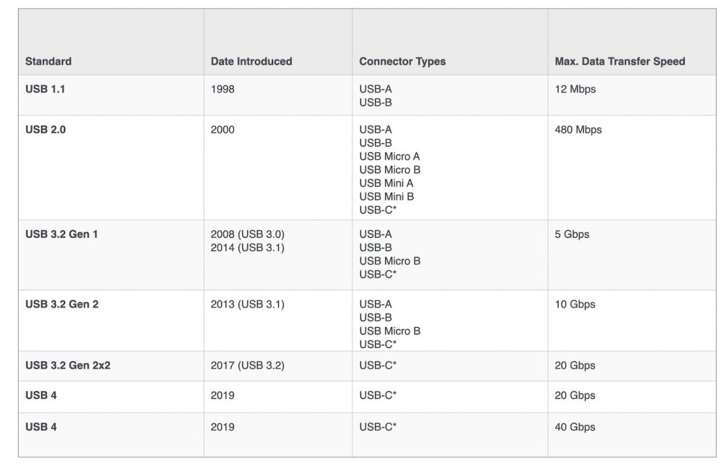 USB Port Types and Speeds Compared