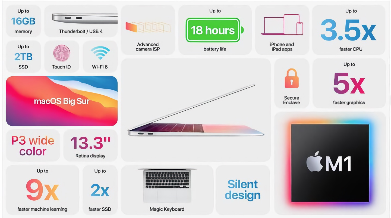 MacBook Air 13-inch M1 Performance